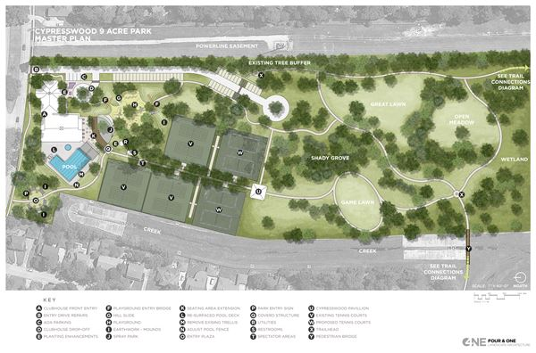 Future Park Expansion:  In January 2015, CCA engaged the services of Four & One Landscape Architecture to provide ideas and a vision for expansion of our East Park amenities. Their proposal has helped Cypresswood understand both its strengths and opportunities for enhanced recreation.  The CCA Board does not intend to implement all of the improvements highlighted in the design.  But the Board does plan to make use of the principle's highlighted within the design:  leveraging our existing improvements, integrating trail systems, highlighting the natural terrain of our undeveloped acreage, etc.  Phase 1 of our park expansion should begin before the end of 2015. thumbnail